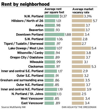 Affordable housing in Portland - are renters losing cheap apartments?